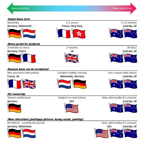 Rental conditions in selected countries, by NZIER